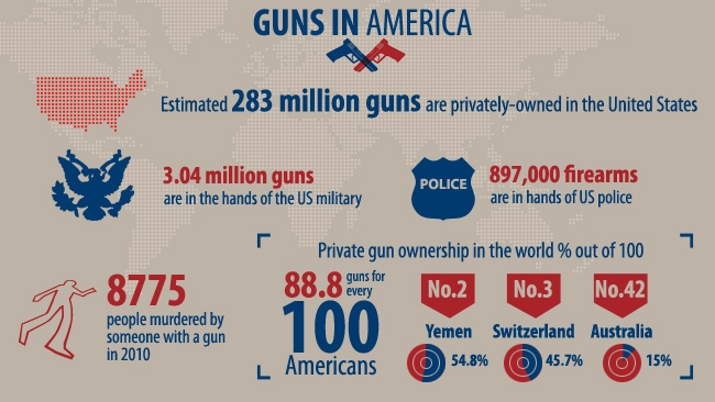 100779-guns-in-america.gif